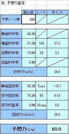 2017下半期競馬予想家協会成績.JPG